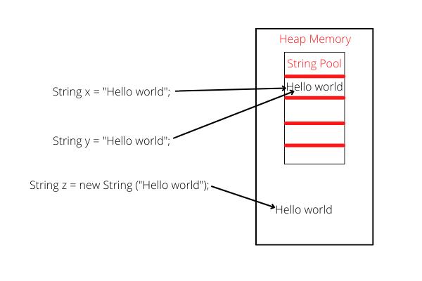String Pool