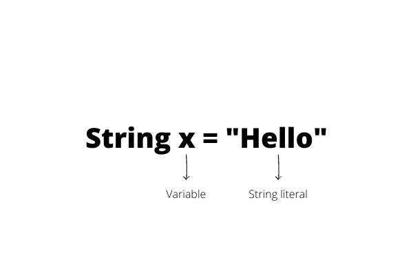 String Pool trong Java